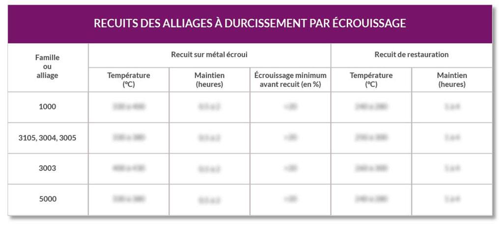Les paramètres d'écrouissage pour les alliages d'aluminium