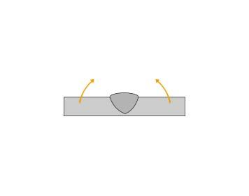 la rotation autour de l'axe du cordon de soudure entraîne un effet de pliage